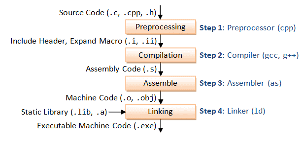 Compilation process of C programs