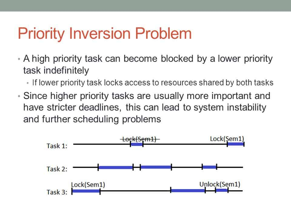 A high priority task can become blocked by a lower priority task indefinitely. If lower priority task locks access to resources shared by both tasks. Since higher priority tasks are usually more important and have stricter deadlines, this can lead to system instability and further scheduling problems.