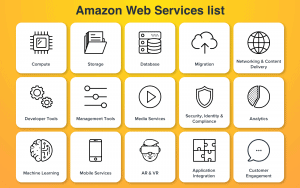 AWS Services List